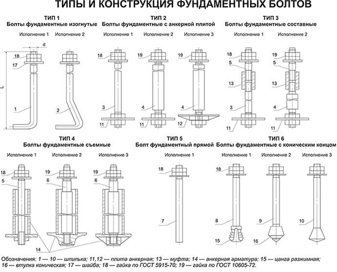 Конструкция фундаментных болтов
