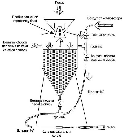 Общая схема пескоструя