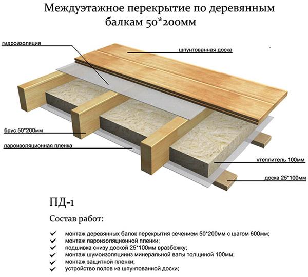 Как сделать деревянное перекрытие между этажами в доме