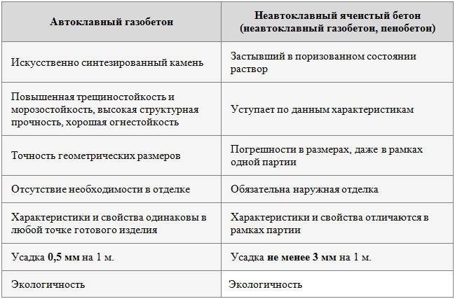 Плюсы и минусы газобетона