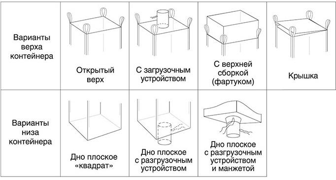 Разновидности упаковок