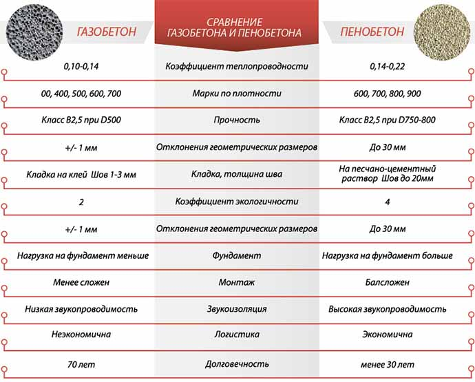 Сравнение газо- и пеноблока