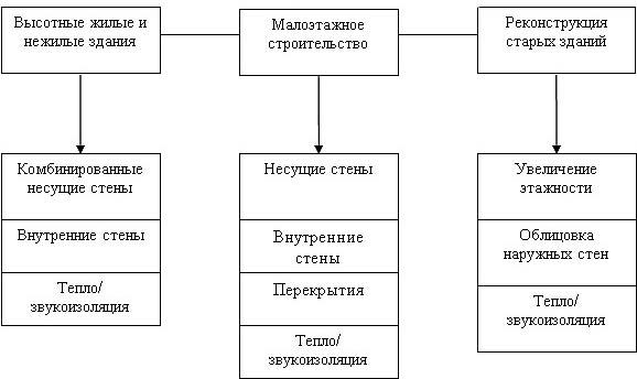 Сферы применения ячеистых блоков