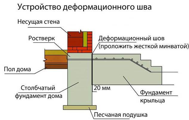 Схема монолитного крыльца