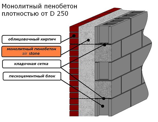 Схема монолитных стен