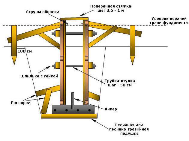 Схема монтажа опалубки