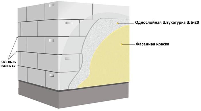 Схема оштукатуривания фасада