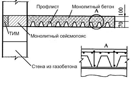 Схема перекрытия дома