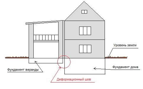 Схема пристройки и фундамента