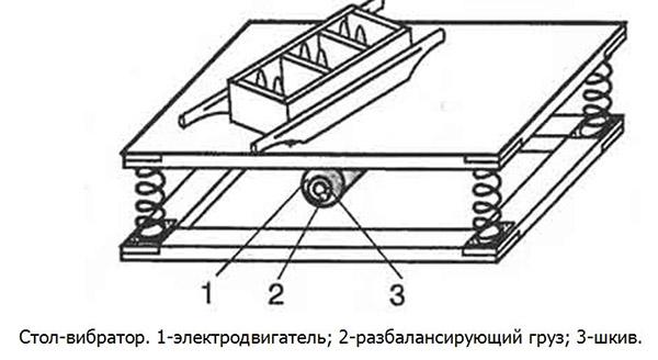 Схема самодельного вибростола