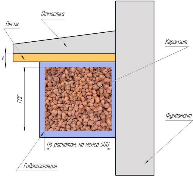Схема теплоизоляции фундамента керамзитом