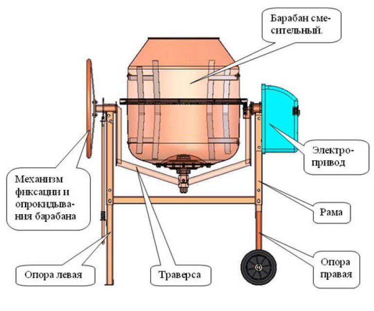 Бетоносмеситель электросхема 220v какой ремнот