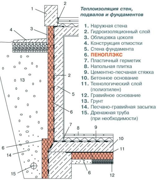 Схема утепления основания Пеноплексом
