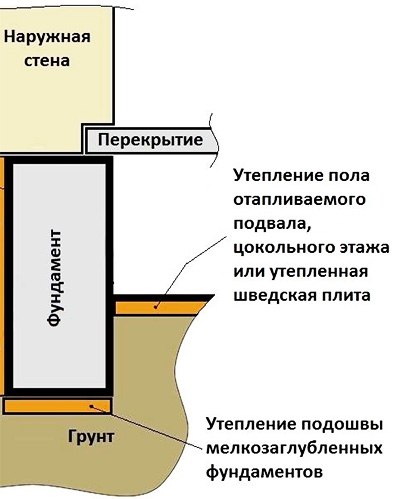 Теплоизоляция основания изнутри