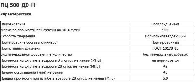 Технические параметры цемента