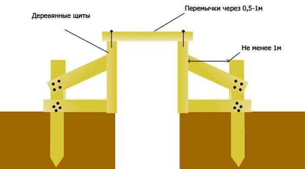 Устройство опалубки из дерева