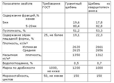 Отсев щебня: разновидности и сфера применения, цена за куб