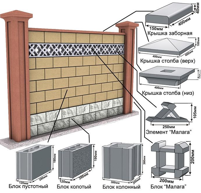 Виды бетонных блоков