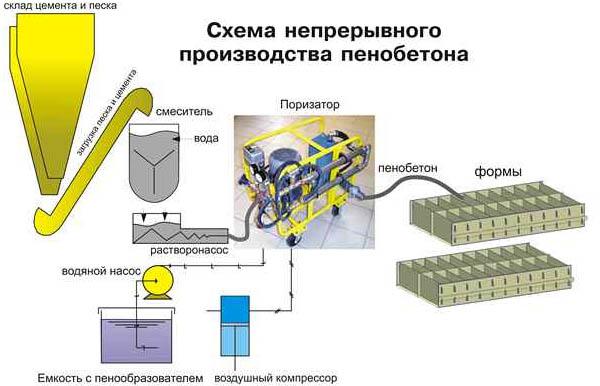 Самостоятельное изготовление газобетона