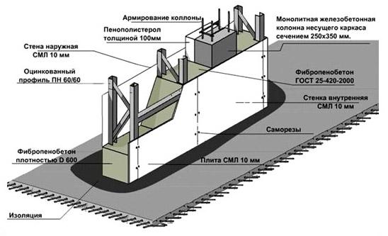 Схема каркаса фундамента