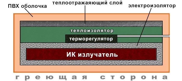 Схема устройства греющего мата