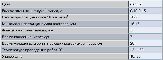 Технические параметры М300