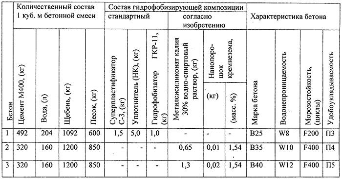 Характеристики составов на основе М400