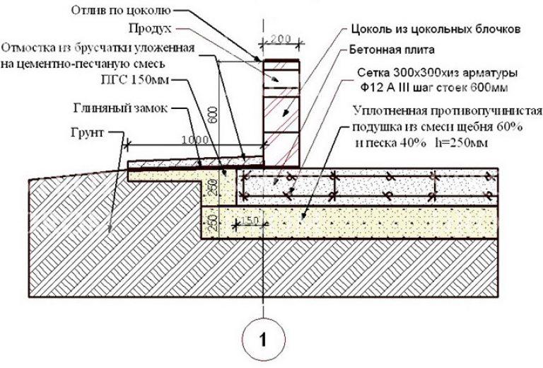 Как правильно сделать плиту из ленточного фундамента