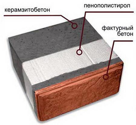 Блоки с теплоизоляцией