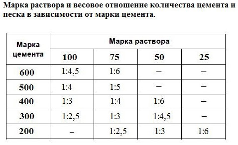 Весовое соотношение цемента и песка