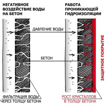 Гидроизоляция проникающего типа