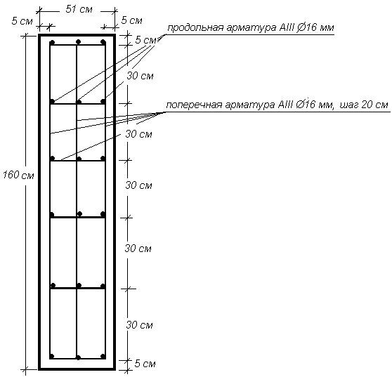 Длина арматурных прутьев