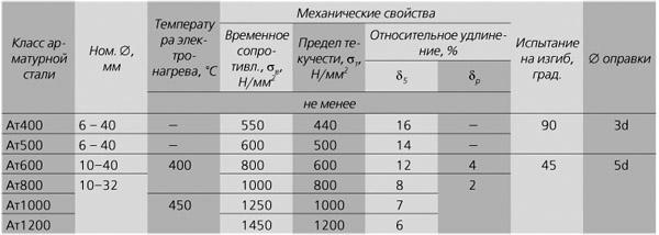 Особенности разных видов арматуры