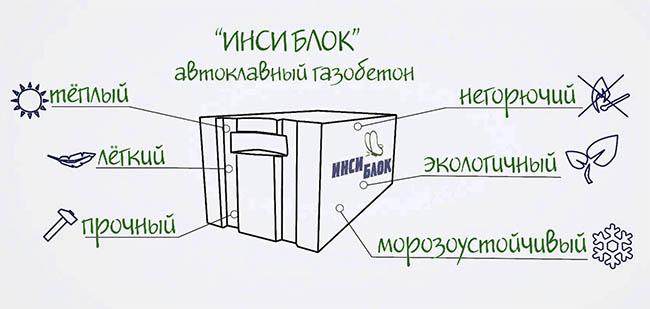Преимущества газобетона