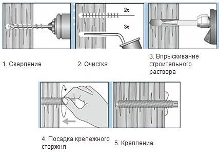 Применение химического анкера