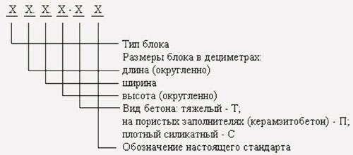 Пример маркировки блоков
