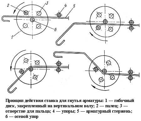 Станок для гибки арматуры своими руками (чертеж фото) 4
