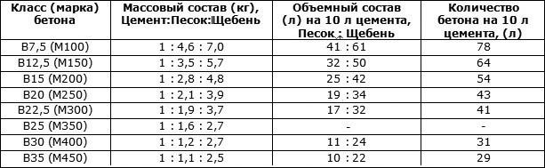 Пропорции бетонных смесей