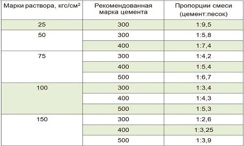 Пропорции для растворов разных марок