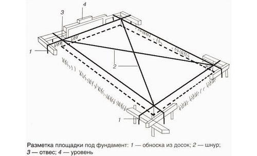 Разметка площадки под фундамент бани