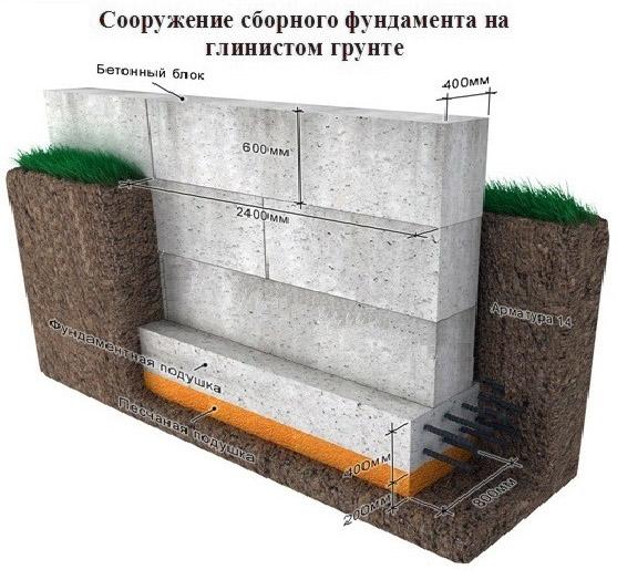 Сборный фундамент на глинистом грунте