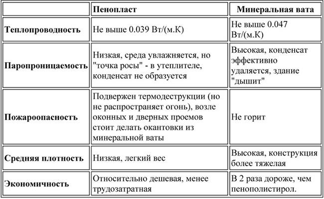 Сравнение пенопласта и минваты