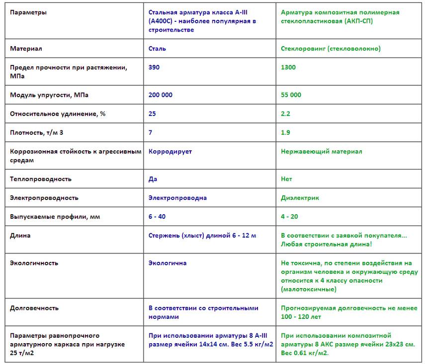 Сравнение стеклопластиковых и металлических стержней