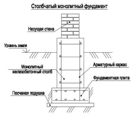 Столбчатая монолитная основа