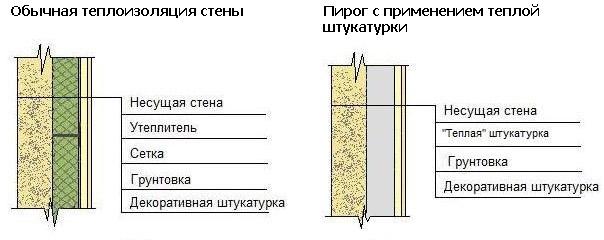 Схема фасада с термоизоляционной штукатуркой