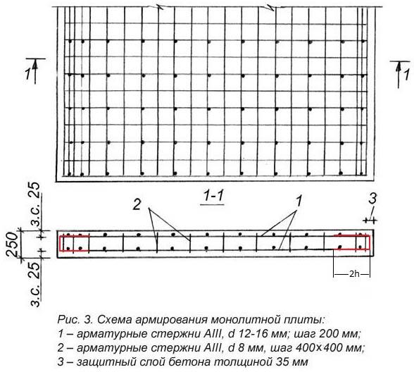 Схема армированной плиты