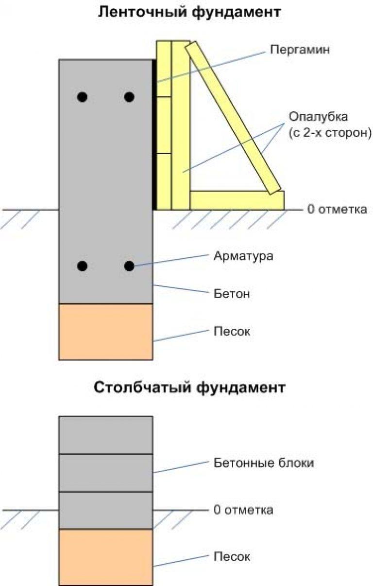 Как сделать блок фундаментный