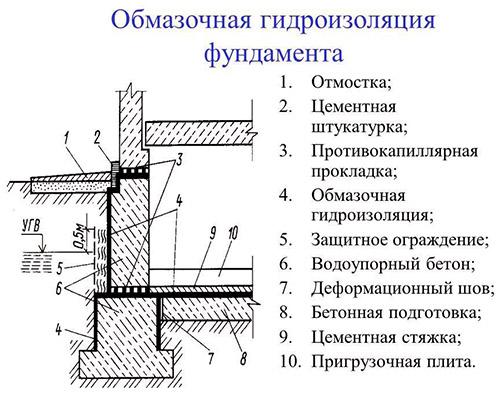 Схема нанесения обмазочной изоляции