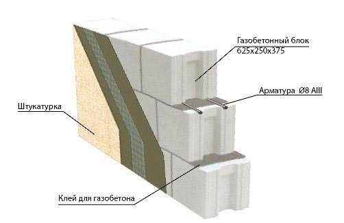 Схема отделки стен снаружи