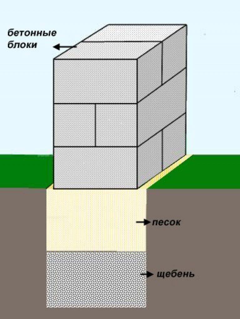 важен Кировский фундамент из блоков 20х20х40 пояс разумеется, оберегов